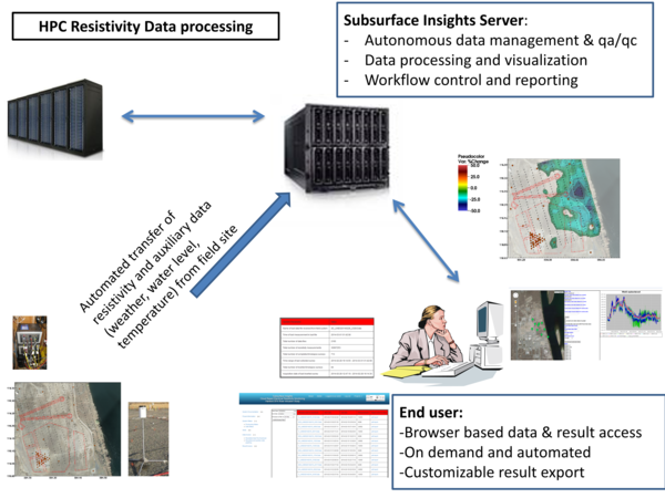 Subsurface Insights geophysical monitoring overview